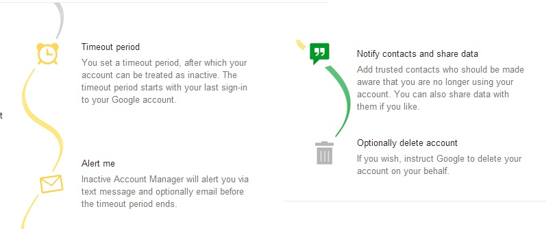 Google Inactive Manager